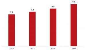 Evolution du taux moyen de vacance commerciale dans les centres villes en France (%), selon Procos.
