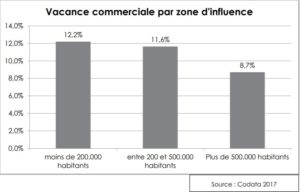 Bulle-immobilier-commercial