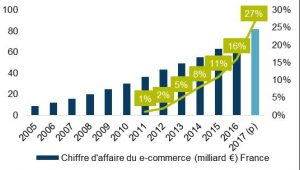 evolution-ecommerce-bulle-commerciale