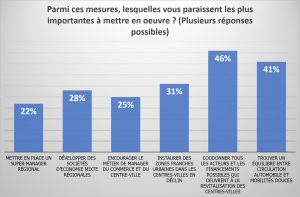 zones commerciales-propositions