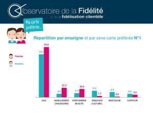 carte-fidélité-répartition-secteur