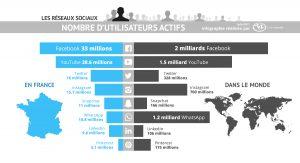 réseaux sociaux-technologie