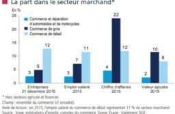 Les chiffres clés du commerce de la Direction Générale des Entreprises