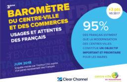 La vision des Français du centre-ville en 5 chiffres
