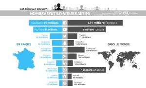 nombre-utilisateurs-reseaux-sociaux-juillet-2016-facebook