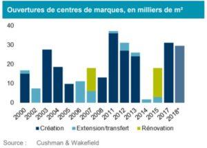 ouverture-centre-de-marques-2018