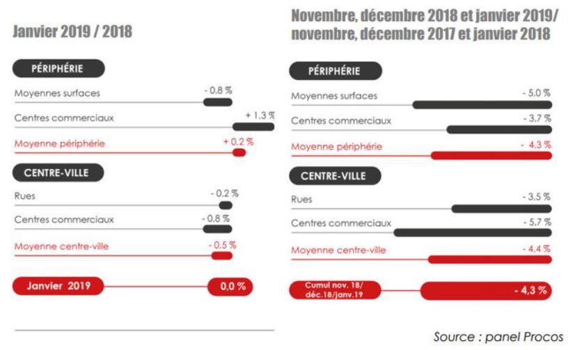 commerce stagne au mois de janvier