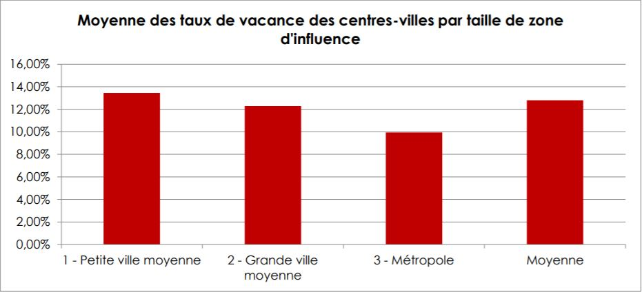 vacance commerciale 2018